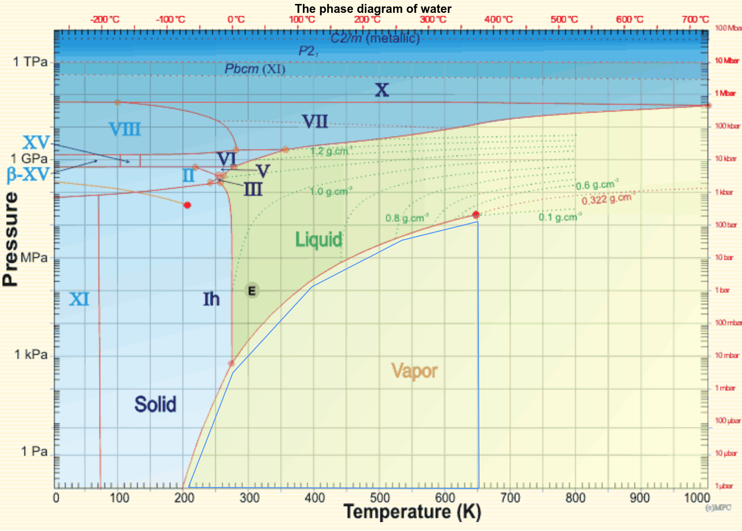 35 Phase Diagram Water
